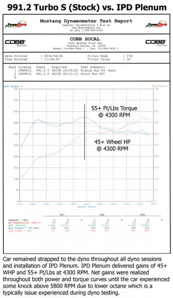 Suncoast Porsche Parts Accessories Ipd Plenum 9912 Turbo